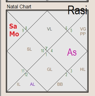 Saturn Moon Conjunction in 3rd house (sagittarius) skill development and focus issue